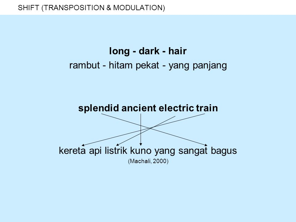 SHIFT (TRANSPOSITION & MODULATION) SHIFT 8 (modulation) coining a new term for a series of word train: berlatih training: pelatihan trainer: pelatih trainee: peserta pelatihan