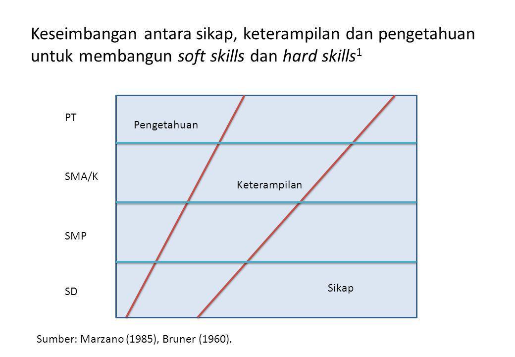 Keseimbangan antara sikap, keterampilan dan pengetahuan untuk membangun soft skills dan hard skills 1 Sikap Keterampilan Pengetahuan SD SMP SMA/K PT Sumber: Marzano (1985), Bruner (1960).