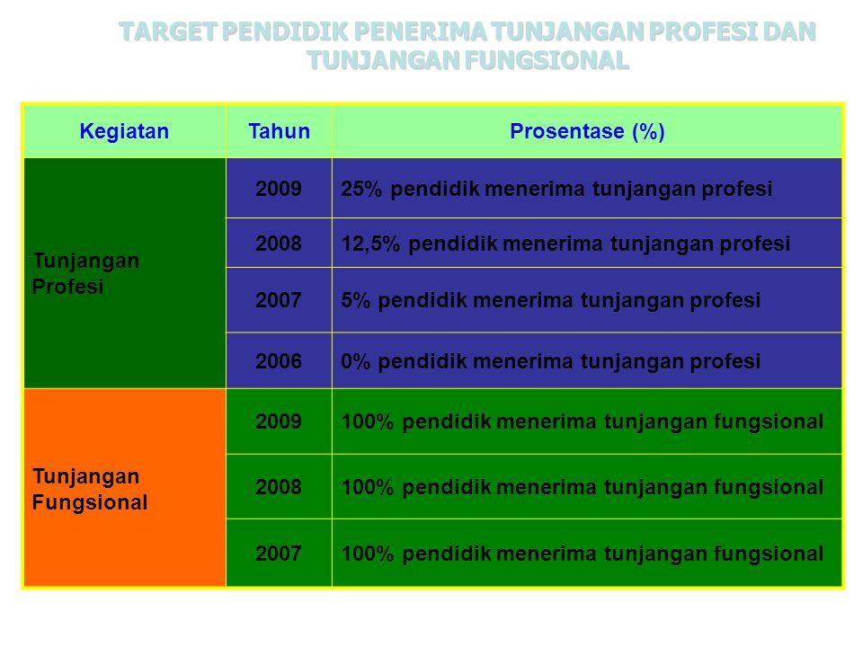TARGET PENDIDIK PENERIMA TUNJANGAN PROFESI DAN TUNJANGAN FUNGSIONAL KegiatanTahunProsentase (%) Tunjangan Profesi 200925% pendidik menerima tunjangan
