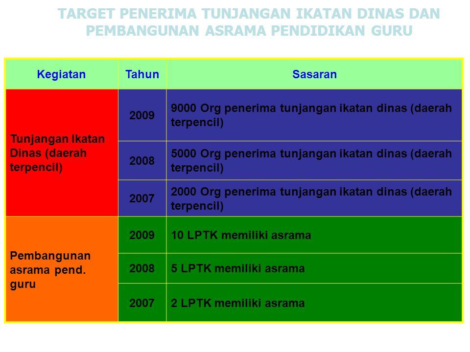 TARGET PENERIMA TUNJANGAN IKATAN DINAS DAN PEMBANGUNAN ASRAMA PENDIDIKAN GURU KegiatanTahunSasaran Tunjangan Ikatan Dinas (daerah terpencil) 2009 9000