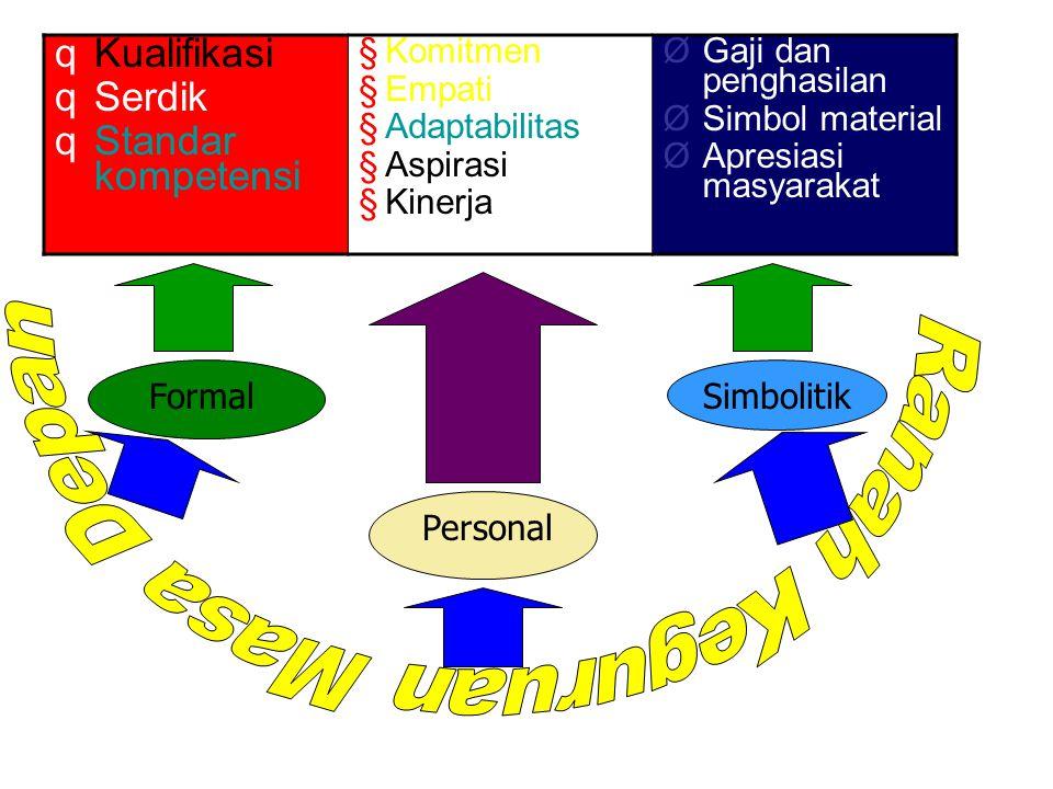 Formal Personal Simbolitik qKualifikasi qSerdik qStandar kompetensi §Komitmen §Empati §Adaptabilitass §Aspirasi §Kinerja ØGaji dan penghasilan ØSimbol