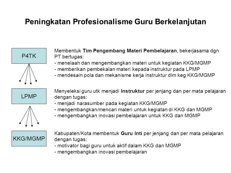 Peningkatan Profesionalisme Guru Berkelanjutan KKG/MGMP LPMP P4TK Membentuk Tim Pengembang Materi Pembelajaran, bekerjasama dgn PT bertugas: - menelaa