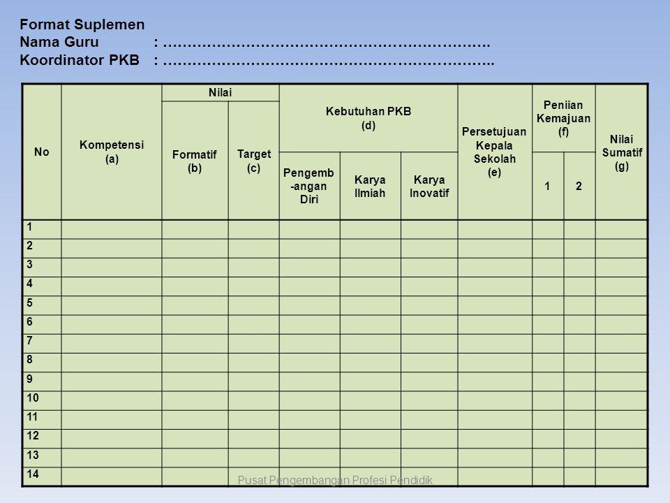 No Kompetensi (a) Nilai Kebutuhan PKB (d) Persetujuan Kepala Sekolah (e) Peniian Kemajuan (f) Nilai Sumatif (g) Formatif (b) Target (c) Pengemb -angan Diri Karya Ilmiah Karya Inovatif 12 1 2 3 4 5 6 7 8 9 10 11 12 13 14 Format Suplemen Nama Guru: ………………………………………………………….