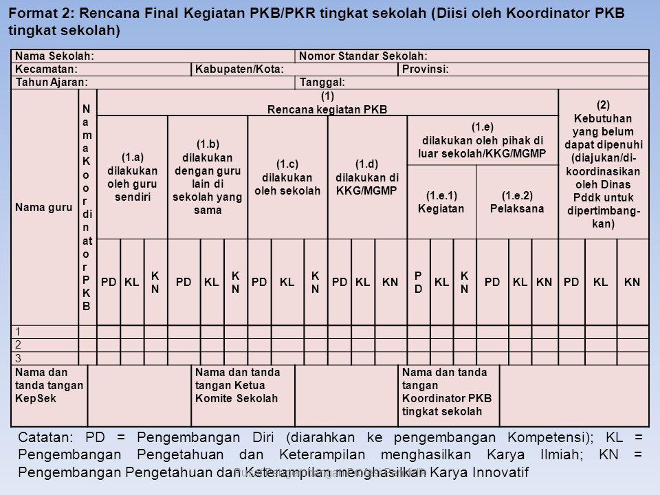 Nama Sekolah:Nomor Standar Sekolah: Kecamatan:Kabupaten/Kota:Provinsi: Tahun Ajaran:Tanggal: Nama guru N a m a K o o r di n at o r P K B (1) Rencana kegiatan PKB (2) Kebutuhan yang belum dapat dipenuhi (diajukan/di- koordinasikan oleh Dinas Pddk untuk dipertimbang- kan) (1.a) dilakukan oleh guru sendiri (1.b) dilakukan dengan guru lain di sekolah yang sama (1.c) dilakukan oleh sekolah (1.d) dilakukan di KKG/MGMP (1.e) dilakukan oleh pihak di luar sekolah/KKG/MGMP (1.e.1) Kegiatan (1.e.2) Pelaksana PDKL KNKN PDKL KNKN PDKL KNKN PDKLKN PDPD KL KNKN PDKLKNPDKLKN 1 2 3 Nama dan tanda tangan KepSek Nama dan tanda tangan Ketua Komite Sekolah Nama dan tanda tangan Koordinator PKB tingkat sekolah Format 2: Rencana Final Kegiatan PKB/PKR tingkat sekolah (Diisi oleh Koordinator PKB tingkat sekolah) Catatan: PD = Pengembangan Diri (diarahkan ke pengembangan Kompetensi); KL = Pengembangan Pengetahuan dan Keterampilan menghasilkan Karya Ilmiah; KN = Pengembangan Pengetahuan dan Keterampilan menghasilkan Karya Innovatif Pusat Pengembangan Profesi Pendidik