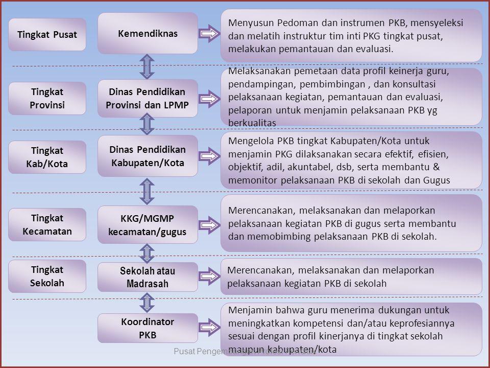 Kemendiknas Menyusun Pedoman dan instrumen PKB, mensyeleksi dan melatih instruktur tim inti PKG tingkat pusat, melakukan pemantauan dan evaluasi.