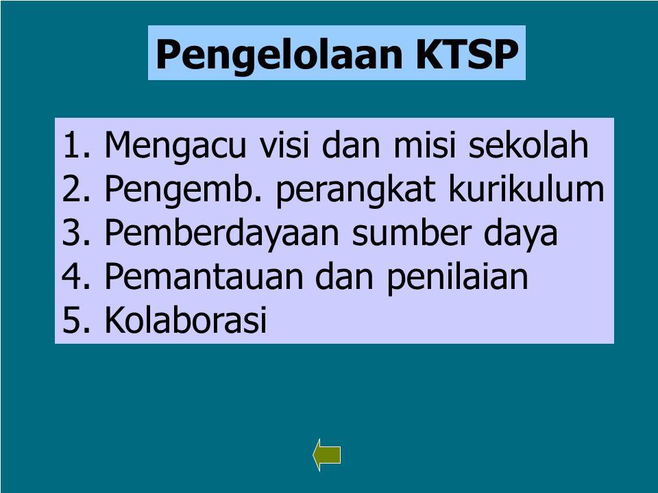 14 Pengelolaan KTSP 1. Mengacu visi dan misi sekolah Mengacu visi dan misi sekolah 2. Pengemb. perangkat kurikulum Pengemb. perangkat kurikulum 3. Pem
