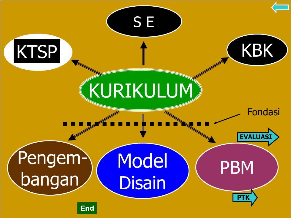 2 KURIKULUM Pengem- bangan Model Disain PBM KBK KTSP S E Fondasi PTK EVALUASI End