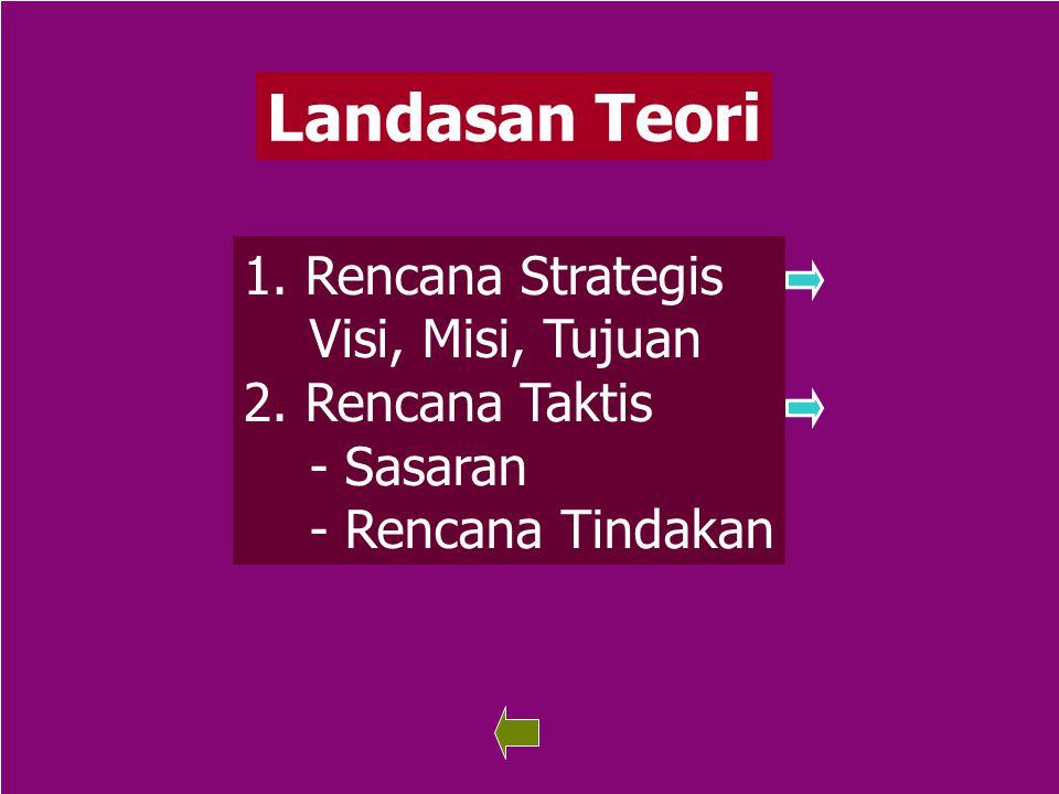 73 Landasan Teori 1. Rencana Strategis Rencana Strategis Visi, Misi, Tujuan 2. Rencana Taktis - Sasaran - Rencana Tindakan