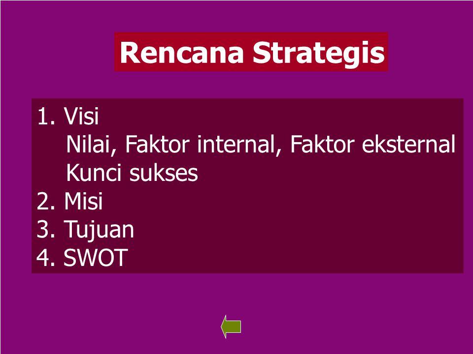 74 Rencana Strategis 1. Visi Visi Nilai, Faktor internal, Faktor eksternal Kunci sukses 2. Misi 3. Tujuan 4. SWOT