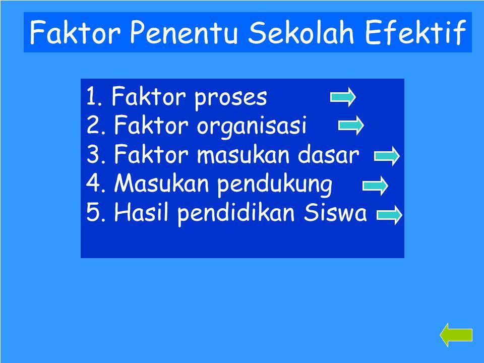 93 Faktor Penentu Sekolah Efektif 1. Faktor proses Faktor proses 2. Faktor organisasi Faktor organisasi 3. Faktor masukan dasar Faktor masukan dasar 4