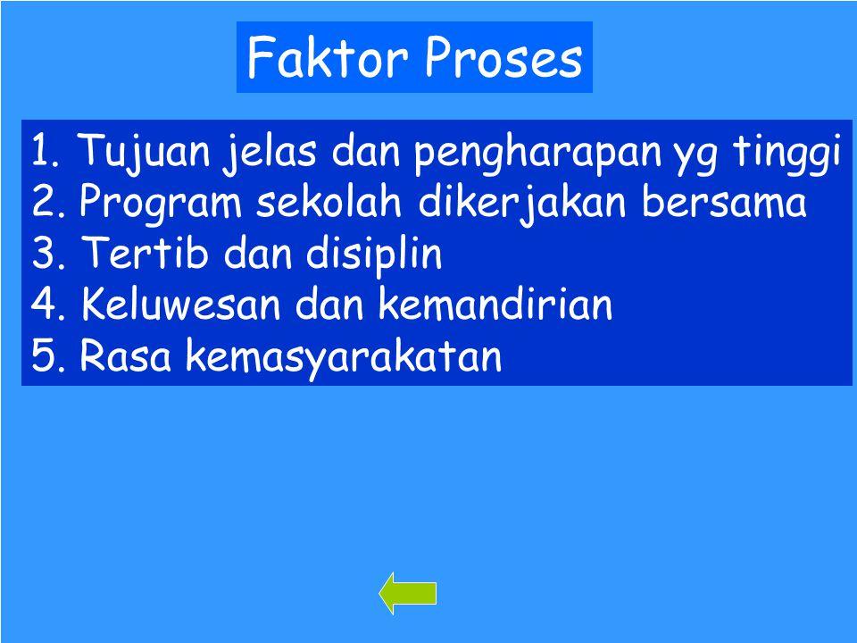 94 Faktor Proses 1. Tujuan jelas dan pengharapan yg tinggi Tujuan jelas dan pengharapan yg tinggi 2. Program sekolah dikerjakan bersama Program sekola