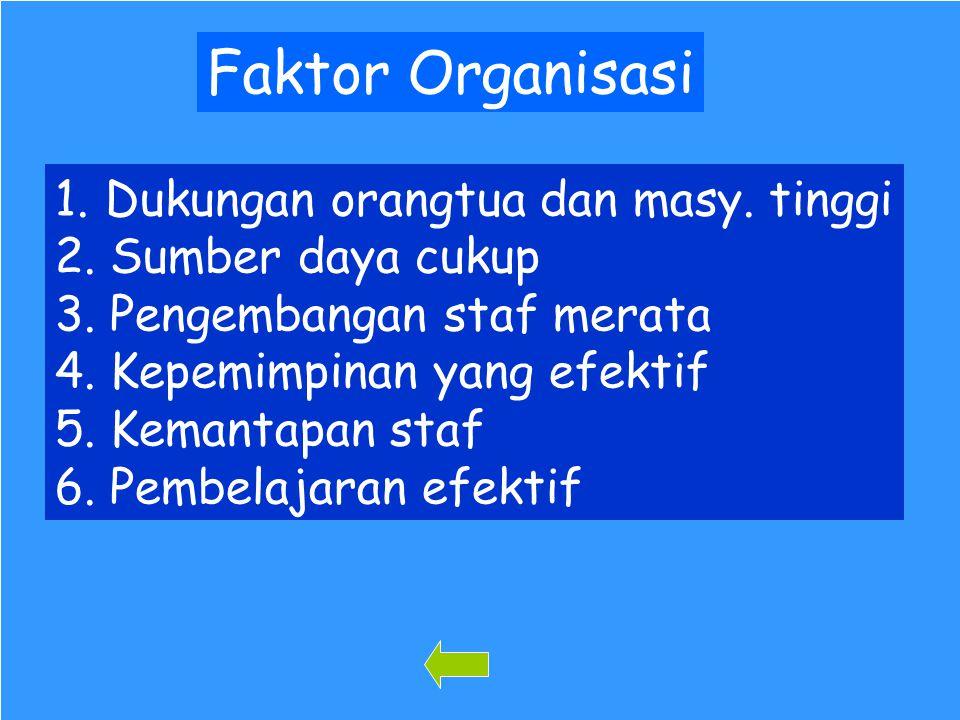95 Faktor Organisasi 1.Dukungan orangtua dan masy.