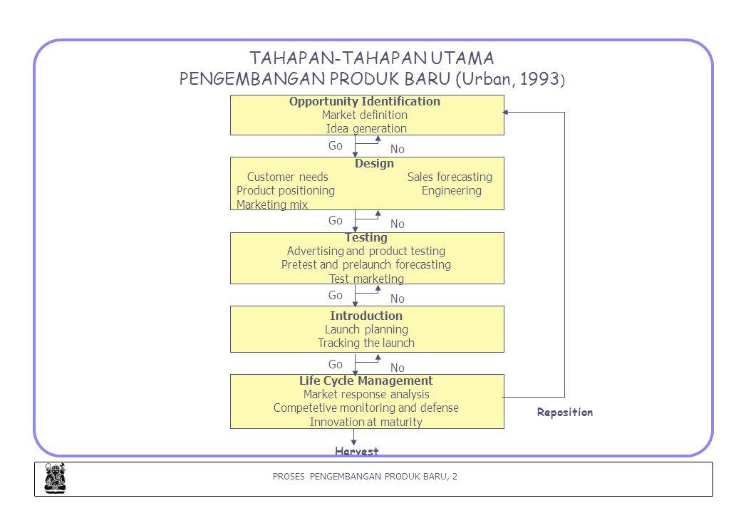 PROSES PENGEMBANGAN PRODUK BARU, 3 I.OPPORTUNITY IDENTIFICATION (Urban, 1993) I.