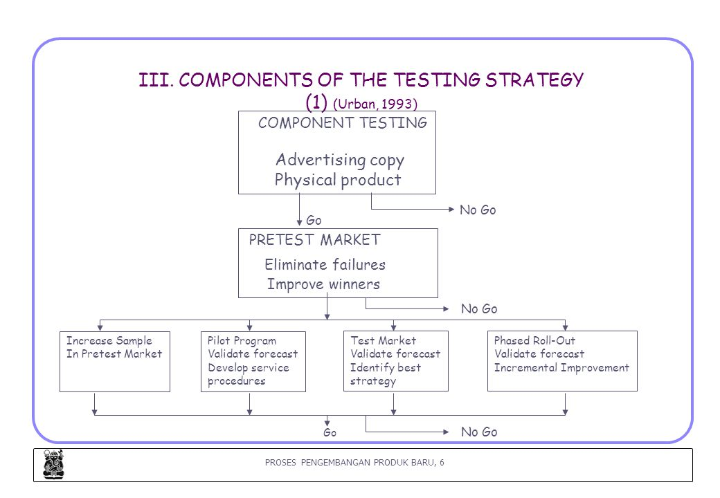 PROSES PENGEMBANGAN PRODUK BARU, 6 III. COMPONENTS OF THE TESTING STRATEGY (1) (Urban, 1993) COMPONENT TESTING Advertising copy Physical product PRETE