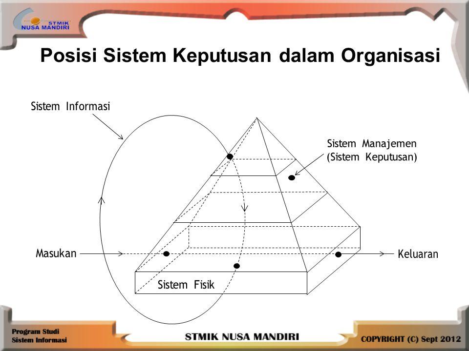 Posisi Sistem Keputusan dalam Organisasi