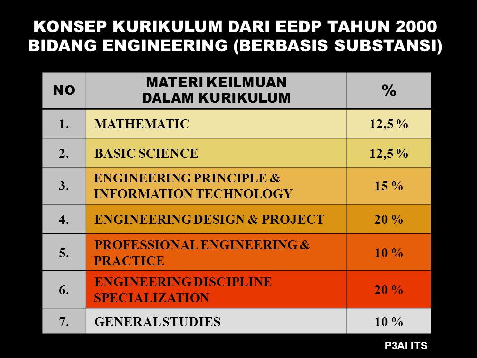 NO MATERI KEILMUAN DALAM KURIKULUM % 1. MATHEMATIC12,5 % 2. BASIC SCIENCE12,5 % 3. ENGINEERING PRINCIPLE & INFORMATION TECHNOLOGY 15 % 4. ENGINEERING