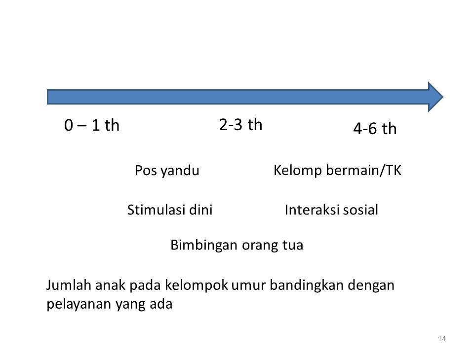 0 – 1 th 2-3 th 4-6 th Pos yandu Kelomp bermain/TK Stimulasi diniInteraksi sosial Jumlah anak pada kelompok umur bandingkan dengan pelayanan yang ada Bimbingan orang tua 14