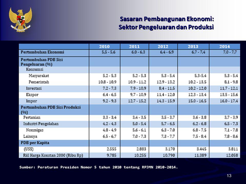 13 Sasaran Pembangunan Ekonomi: Sektor Pengeluaran dan Produksi Sumber: Peraturan Presiden Nomor 5 tahun 2010 tentang RPJMN 2010-2014.