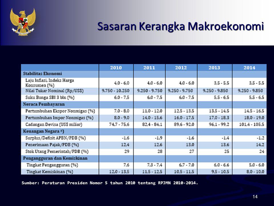 14 Sasaran Kerangka Makroekonomi Sumber: Peraturan Presiden Nomor 5 tahun 2010 tentang RPJMN 2010-2014.