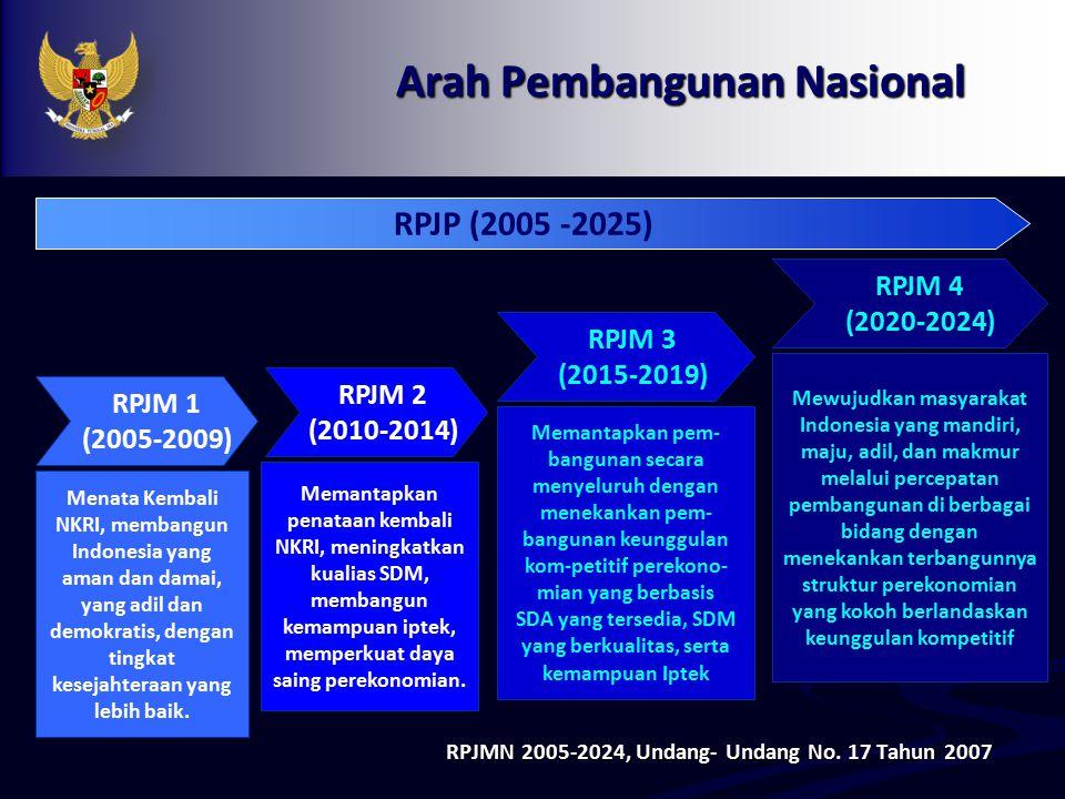Arah Pembangunan Nasional RPJMN 2005-2024, Undang- Undang No. 17 Tahun 2007 RPJM 1 (2005-2009) Menata Kembali NKRI, membangun Indonesia yang aman dan