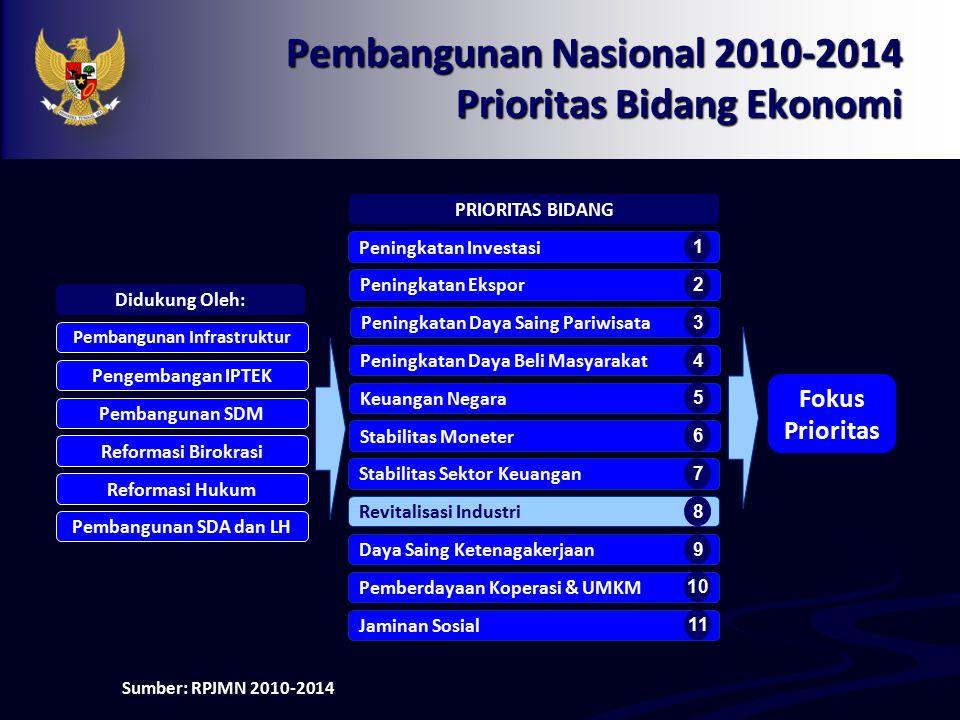 Pembangunan Nasional 2010-2014 Prioritas Bidang Ekonomi Peningkatan Investasi Peningkatan Ekspor Peningkatan Daya Saing Pariwisata Peningkatan Daya Be