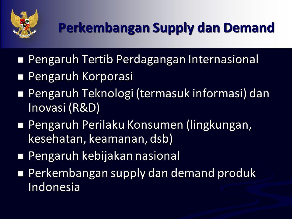Perkembangan Supply dan Demand Pengaruh Tertib Perdagangan Internasional Pengaruh Tertib Perdagangan Internasional Pengaruh Korporasi Pengaruh Korpora
