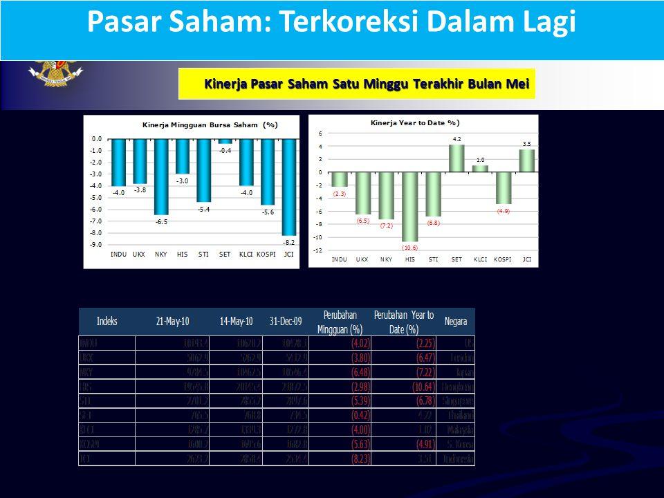 Kinerja Ekspor Indonesia Membaik sumber: Bloomberg Ekonomi Indonesia Tumbuh