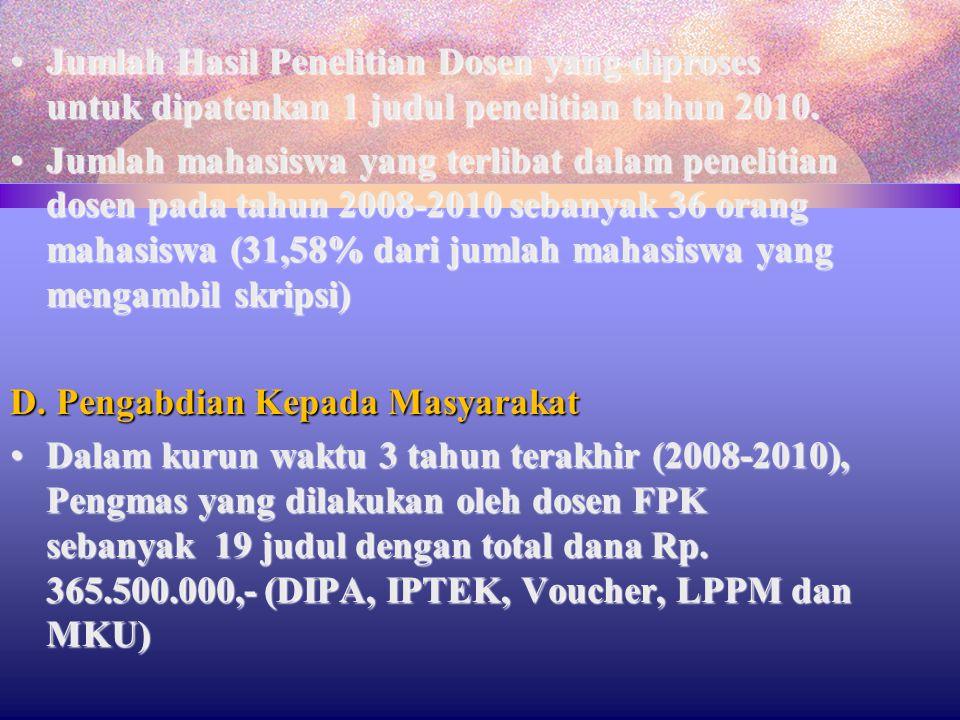 Jumlah Hasil Penelitian Dosen yang diproses untuk dipatenkan 1 judul penelitian tahun 2010.Jumlah Hasil Penelitian Dosen yang diproses untuk dipatenka