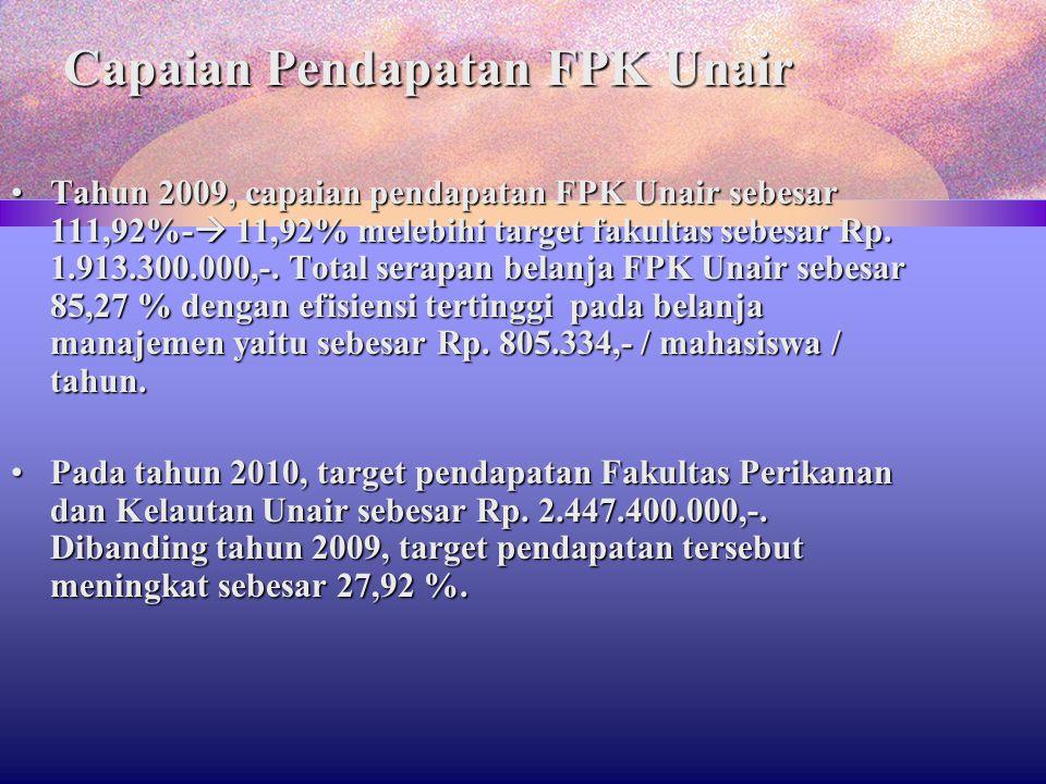 Capaian Pendapatan FPK Unair Tahun 2009, capaian pendapatan FPK Unair sebesar 111,92%-  11,92% melebihi target fakultas sebesar Rp. 1.913.300.000,-.