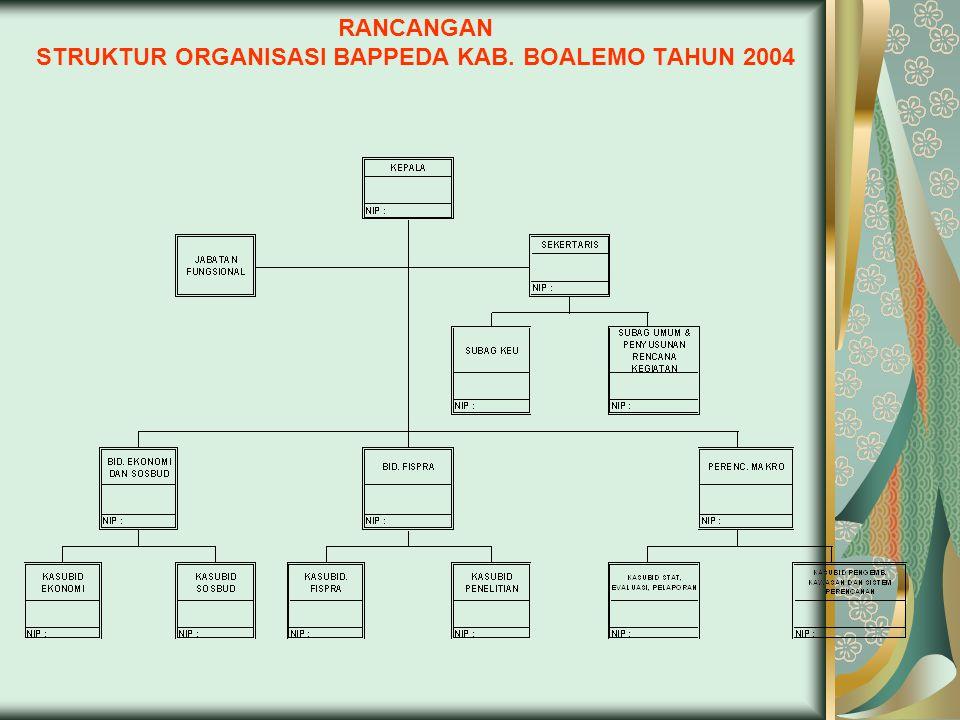 RANCANGAN STRUKTUR ORGANISASI BAPPEDA KAB. BOALEMO TAHUN 2004