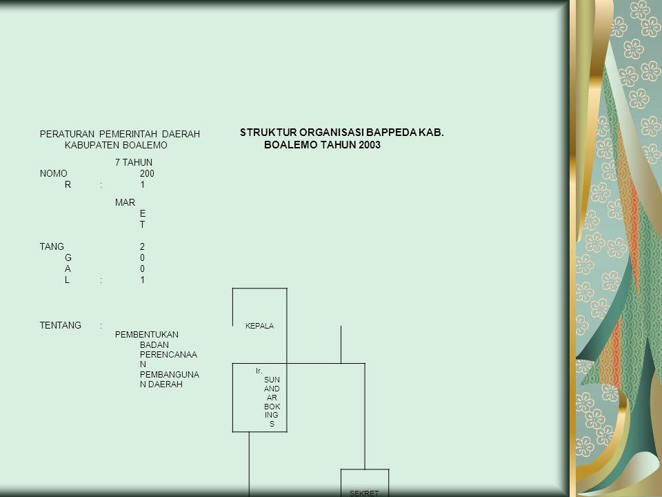 PERATURAN PEMERINTAH DAERAH KABUPATEN BOALEMO STRUKTUR ORGANISASI BAPPEDA KAB. BOALEMO TAHUN 2003 NOMO R: 7 TAHUN 200 1 TANG G A L: MAR E T 2 0 0 1 TE