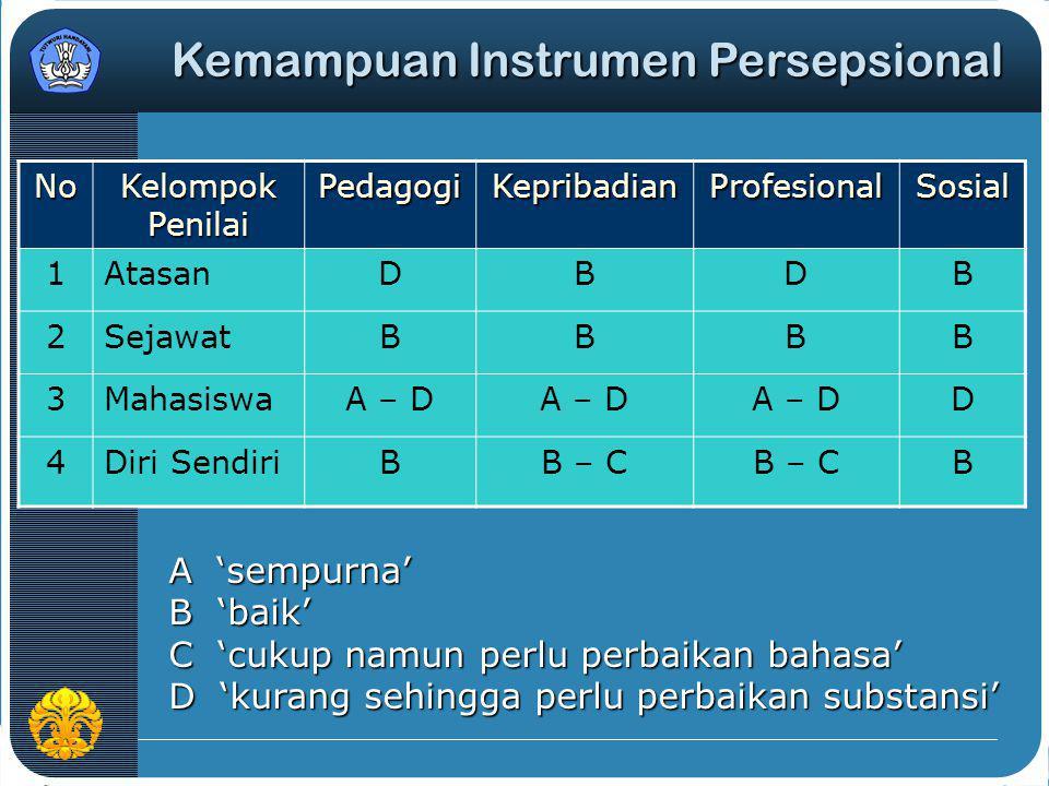 No Kelompok Penilai PedagogiKepribadianProfesionalSosial 1AtasanDBDB 2SejawatBBBB 3MahasiswaA – D D 4Diri SendiriBB – C B A 'sempurna' B 'baik' C 'cuk