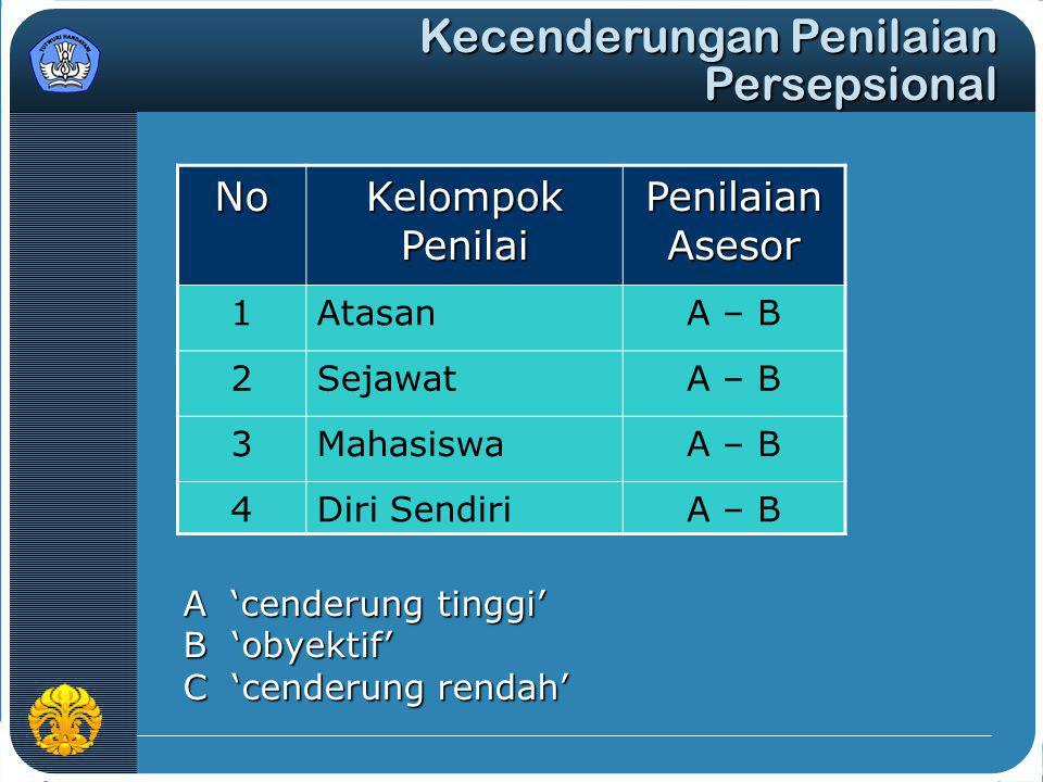 No Kelompok Penilai Penilaian Asesor 1AtasanA – B 2SejawatA – B 3MahasiswaA – B 4Diri SendiriA – B A 'cenderung tinggi' B 'obyektif' C 'cenderung rend