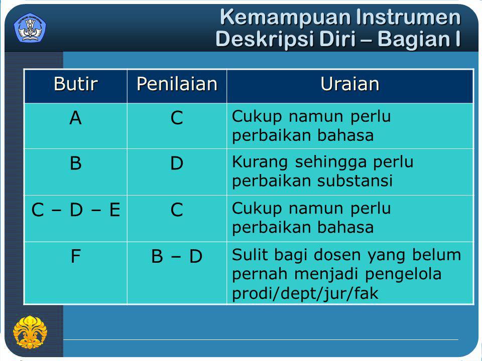 ButirPenilaianUraian AC Cukup namun perlu perbaikan bahasa BD Kurang sehingga perlu perbaikan substansi C – D – EC Cukup namun perlu perbaikan bahasa