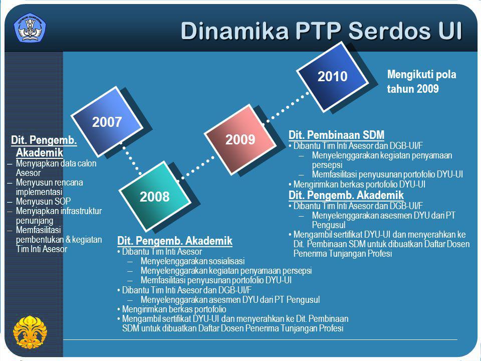 Dinamika PTP Serdos UI 200720082009 2010 Dit. Pengemb. Akademik Dibantu Tim Inti Asesor ̶ Menyelenggarakan sosialisasi ̶ Menyelenggarakan kegiatan pen