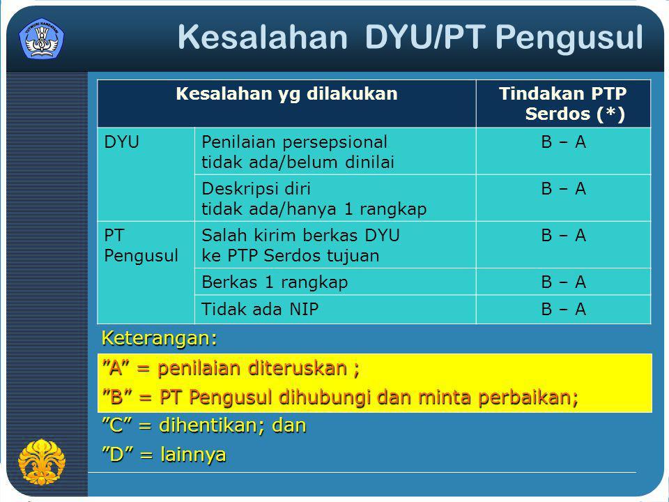 Keterbatasan Asesor A = diteruskan penilaian dengan asesor yang ada; B = dikembalikan ke PT Pengusul; C = merekrut asesor dari PTP lain; D = dihentikan; E = lainnya Tindakan PTP Serdos: