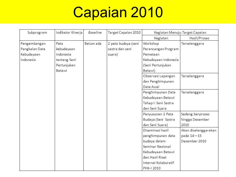 Capaian 2010 SubprogramIndikator KinerjaBaselineTarget Capaian 2010Kegiatan Menuju Target Capaian KegiatanHasil/Proses Pengembangan Pangkalan Data Keb