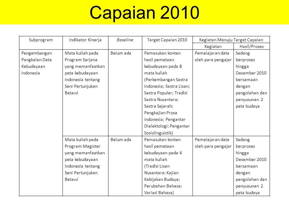 SubprogramIndikator KinerjaBaselineTarget Capaian 2010Kegiatan Menuju Target Capaian KegiatanHasil/Proses Pengembangan Pangkalan Data Kebudayaan Indon