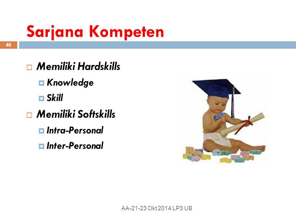 Contoh Inter-Personal Skills a. Kemampuan memotivasi b. Kemampuan memimpin c. Kemampuan negosiasi d. Kemampuan presentasi e. Kemampuan komunikasi f. K