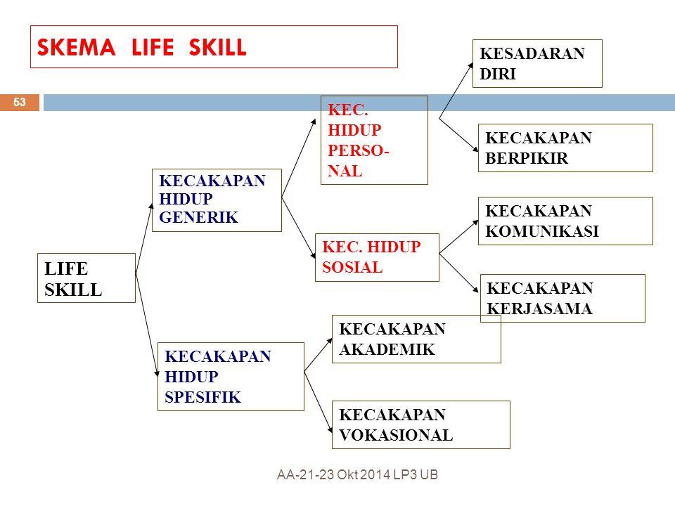 Pengetahuan Dibidangnya Keterampilan Profesional Soft Skill Komitmen- Integritas Hard SkillSoft Skill Kepekaan Sosial terhadap Kebutuhan KUMKM Kepekaa