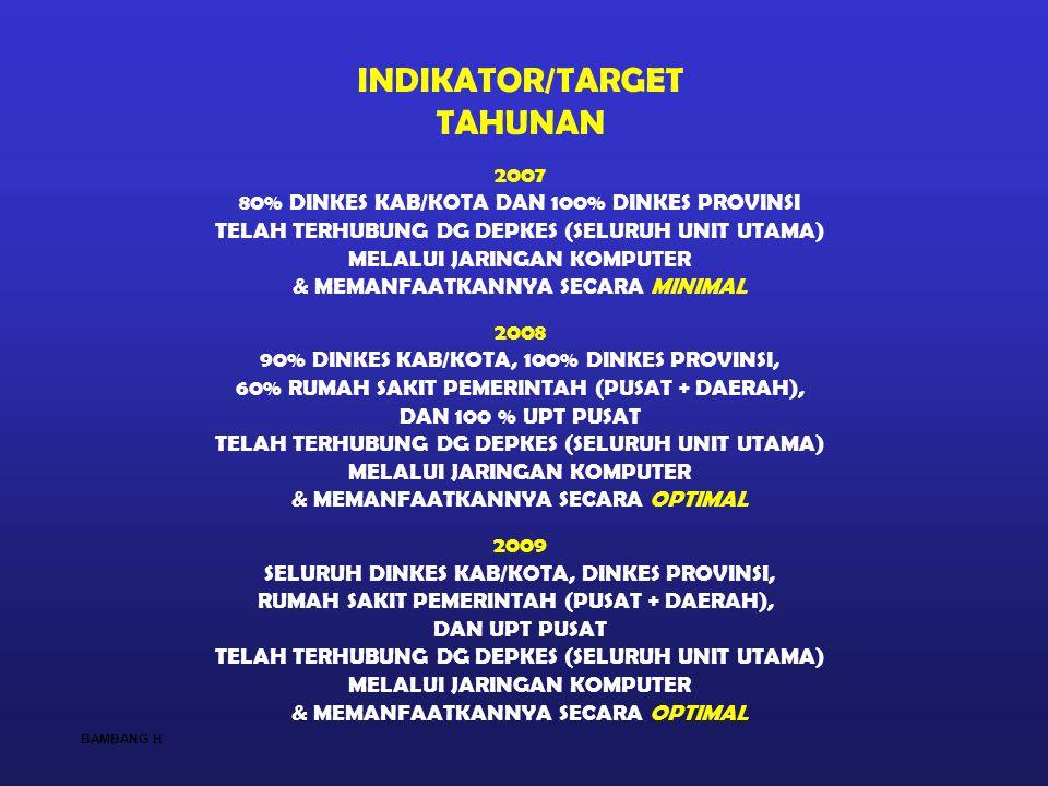 INDIKATOR/TARGET TAHUNAN 2007 80% DINKES KAB/KOTA DAN 100% DINKES PROVINSI TELAH TERHUBUNG DG DEPKES (SELURUH UNIT UTAMA) MELALUI JARINGAN KOMPUTER &