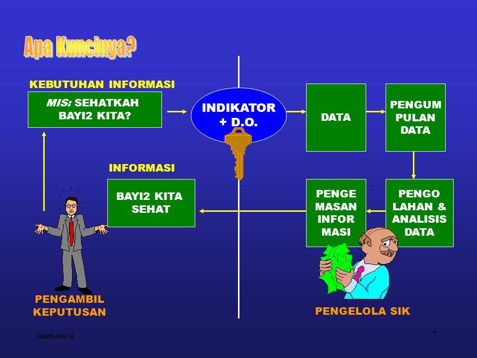 8 KEBUTUHAN DATA NASIONAL UTK INDIKATOR INDONESIA SEHAT KEBUTUHAN DATA PROVINSI UTK INDIKATOR PROVINSI SEHAT KEBUTUHAN DATA KAB/KOTA UTK INDIKATOR KAB/KOTA SEHAT INDIKATOR SPM KAB/KOTA + INDIKATOR NAS & GLOBAL INDIKATOR SPM KAB/KOTA + INDIKATOR SPESIFIK PROVINSI INDIKATOR SPM KAB/KOTA + INDIKATOR SPESIFIK KAB/KOTA INDIKATOR INDONESIA SEHAT, PROV SEHAT & KAB/KOTA SEHAT BAMBANG H