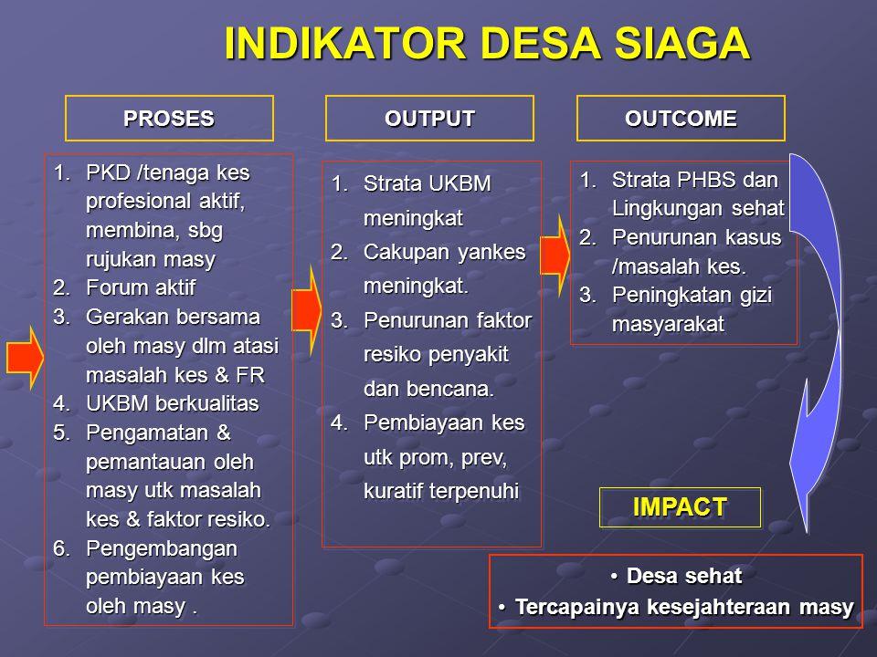 PROSESOUTPUTOUTCOME Desa sehatDesa sehat Tercapainya kesejahteraan masyTercapainya kesejahteraan masy INDIKATOR DESA SIAGA 1.PKD /tenaga kes profesion