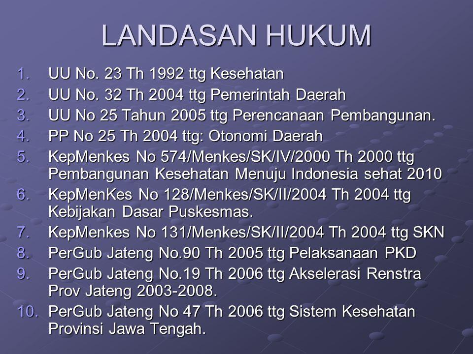 LANDASAN HUKUM 1.UU No. 23 Th 1992 ttg Kesehatan 2.UU No. 32 Th 2004 ttg Pemerintah Daerah 3.UU No 25 Tahun 2005 ttg Perencanaan Pembangunan. 4.PP No