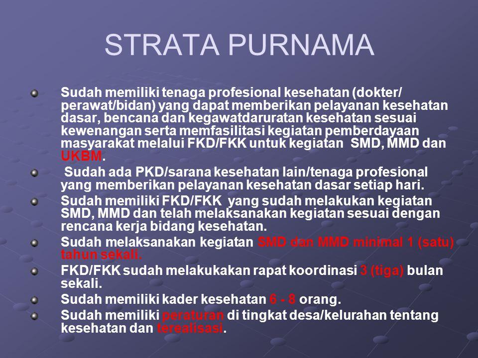 STRATA PURNAMA Sudah memiliki tenaga profesional kesehatan (dokter/ perawat/bidan) yang dapat memberikan pelayanan kesehatan dasar, bencana dan kegawa