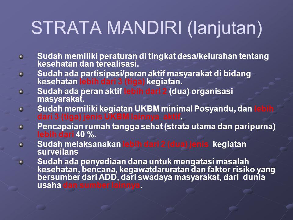 STRATA MANDIRI (lanjutan) Sudah memiliki peraturan di tingkat desa/kelurahan tentang kesehatan dan terealisasi. Sudah ada partisipasi/peran aktif masy
