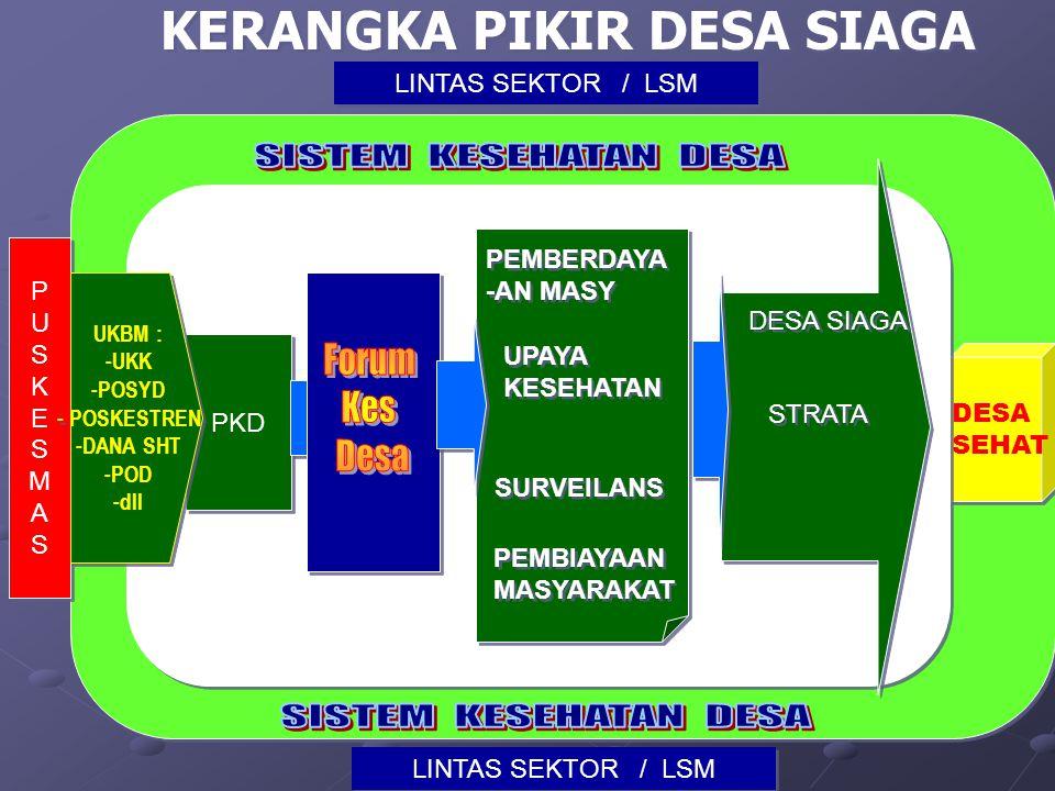 Bentuk kegiatan Gotong Royong Gerakan kebersamaan perbaikan lingkungan.