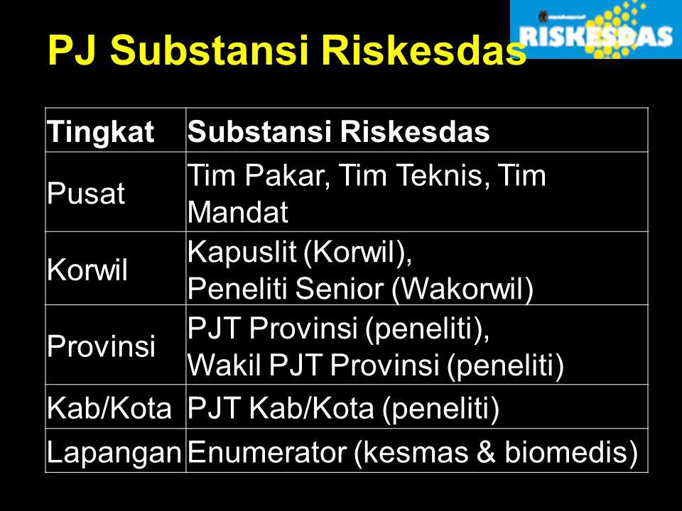 PJ Substansi Riskesdas TingkatSubstansi Riskesdas Pusat Tim Pakar, Tim Teknis, Tim Mandat Korwil Kapuslit (Korwil), Peneliti Senior (Wakorwil) Provins