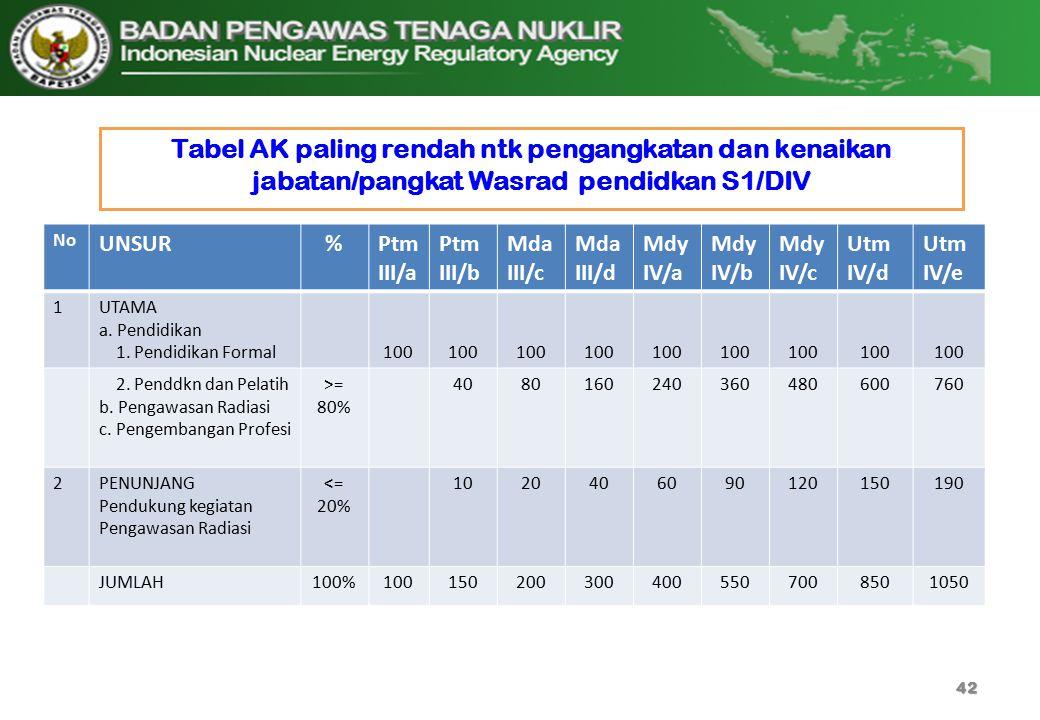 Tabel AK paling rendah ntk pengangkatan dan kenaikan jabatan/pangkat Wasrad pendidkan S1/DIV 42 No UNSUR%Ptm III/a Ptm III/b Mda III/c Mda III/d Mdy I