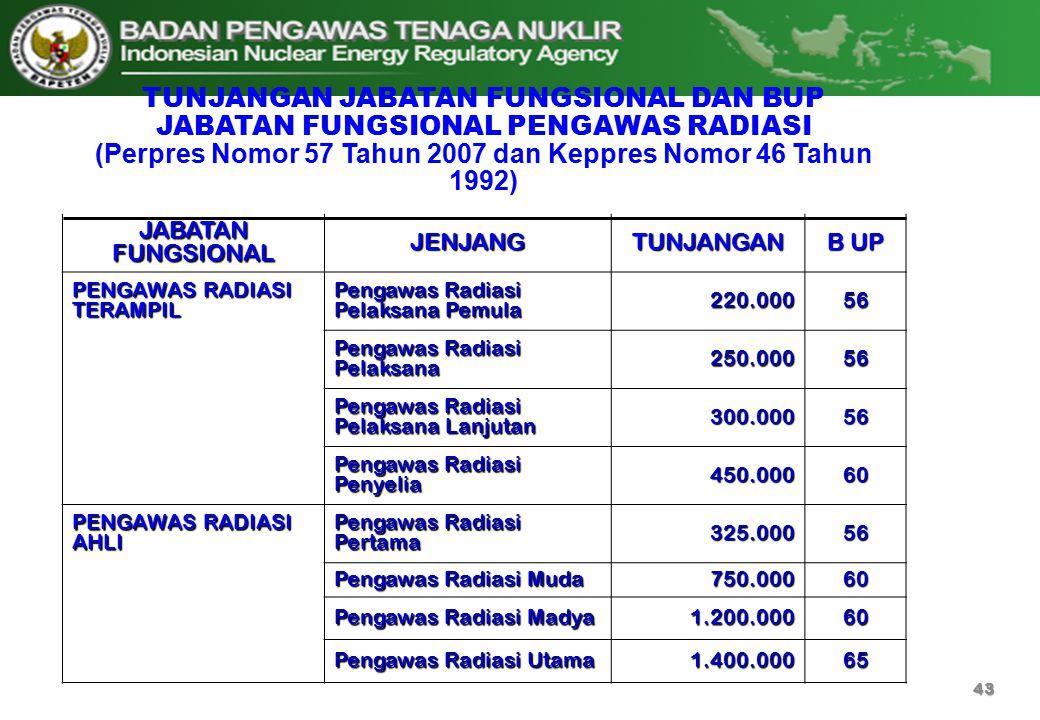 JABATAN FUNGSIONAL JENJANGTUNJANGAN B UP PENGAWAS RADIASI TERAMPIL Pengawas Radiasi Pelaksana Pemula 220.00056 Pengawas Radiasi Pelaksana 250.00056 Pe